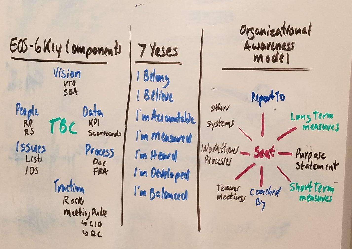 organizational graph model along side the 7 questions and the the 6 key components of an eos company