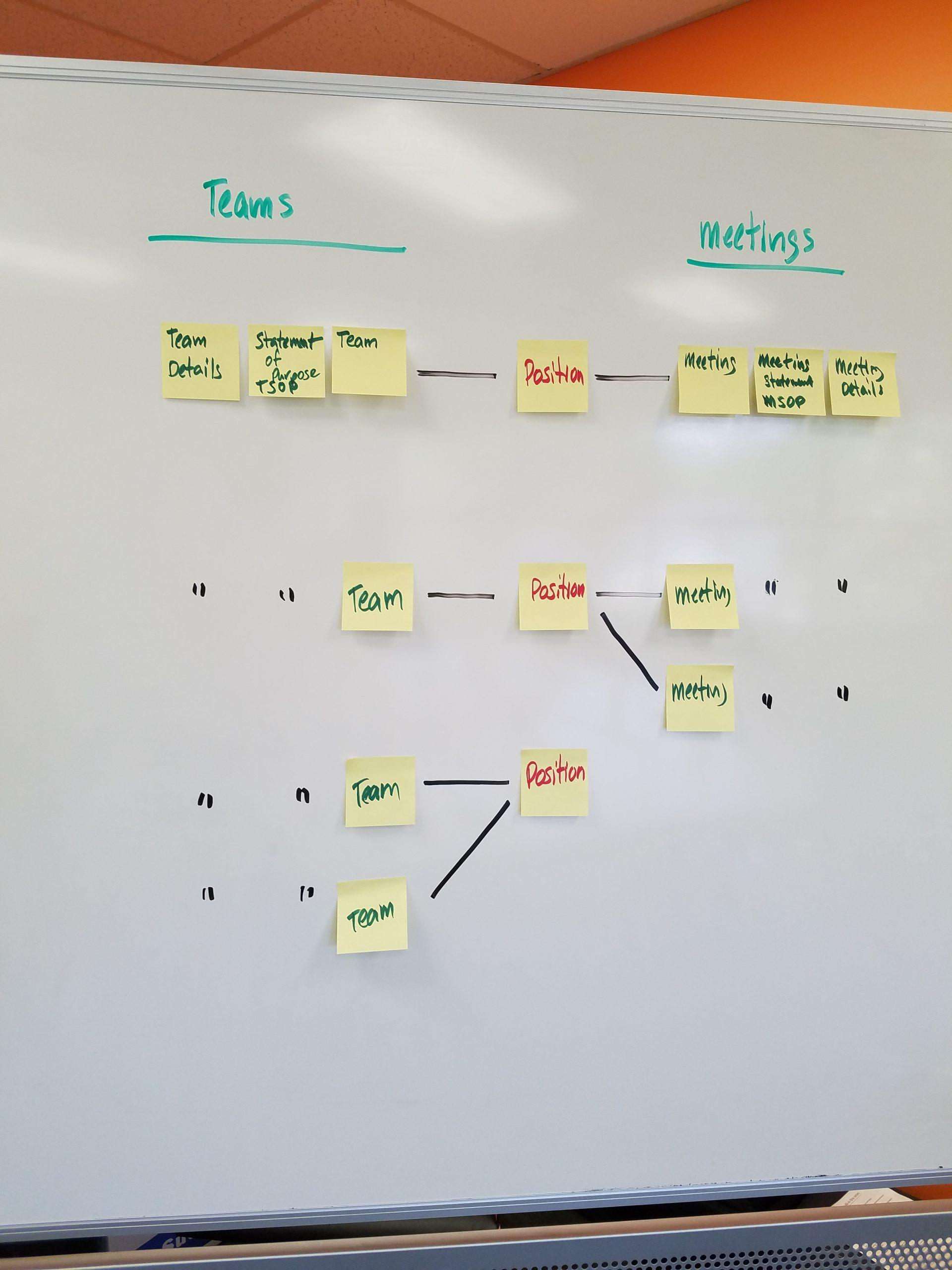 org graph, another whiteboard, when we started using the word position at the heart of our org graph database model and schema