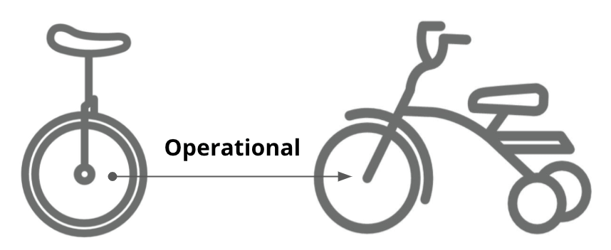 Operational Unicycle to Tricycle