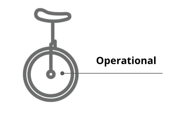 Operational Unicycle
